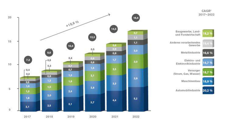 Automobilindustrie und Maschinenbau machen gemeinsam über 50 Prozent des gesamten Industrial-IoT-Marktes in Deutschland aus.