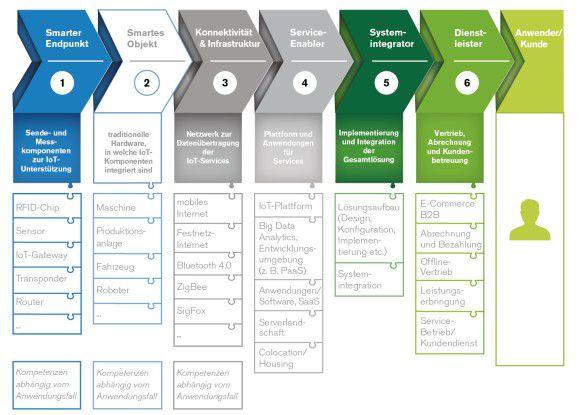 IIoT-Lösungen setzen sich aus rund 30 Kompetenzen zusammen.