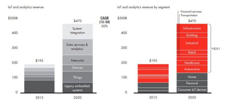 Laut Bain soll der Markt für IoT-Lösungen bis 2020 auf rund 470 Milliarden Dollar anwachsen.