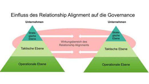 Einfluss des Relationship Alignments auf die Governance Struktur beider Organisationen.