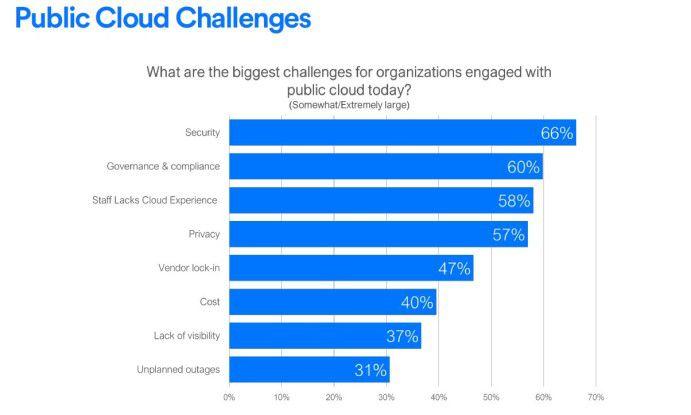 Trotz vieler Bemühungen der Provider gehören Sicherheitsbedenken noch immer zu den größten Hürden auf dem Weg in die Cloud.