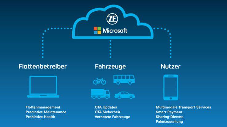 Die IoT-Plattform von ZF soll die Integration verschiedener Dienste ermöglichen.
