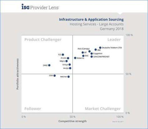 Anbieter-Quadrant Hosting Services - Large Accounts