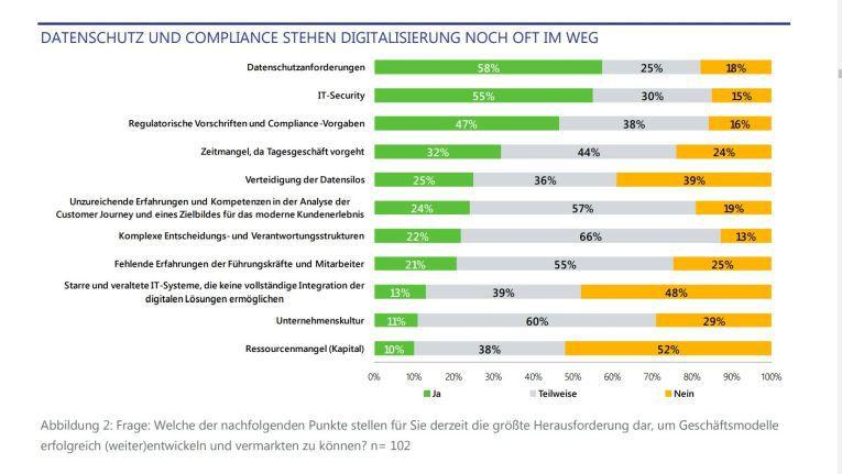 Datenschutz, Sicherheit und Compliance werden als wichtigste Hinderungsgründe für Digitalprojekte genannt.