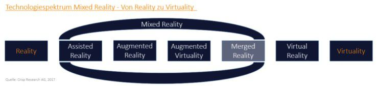Technologiespektrum Mixed Reality - von Reality zu VR