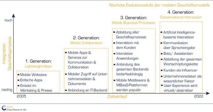 Evolution der mobilen Geschäftsmodelle
