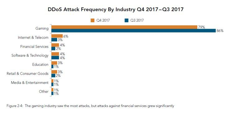 """Quelle: Akamai """"state of the internet / security – Q3 2017 Report"""""""