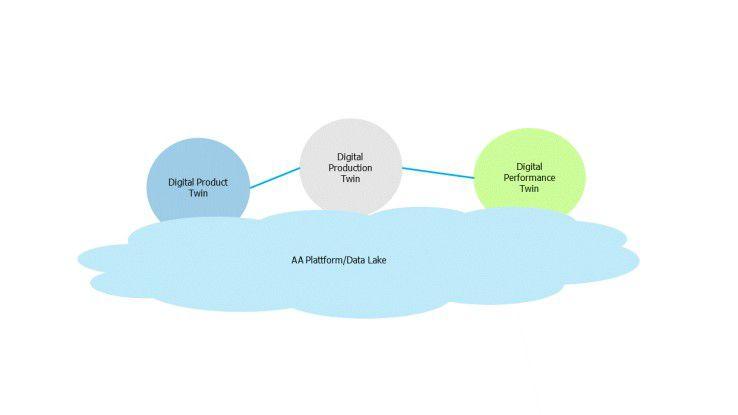 Die Einordnung des digitalen Zwillings in die (I)IoT-Landschaft
