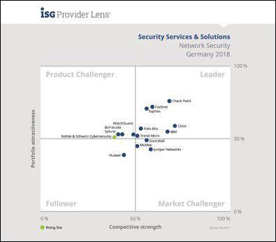 Im Leader-Quadranten finden sich Unternehmen wie Cisco, IBM, Trend Micro etc.