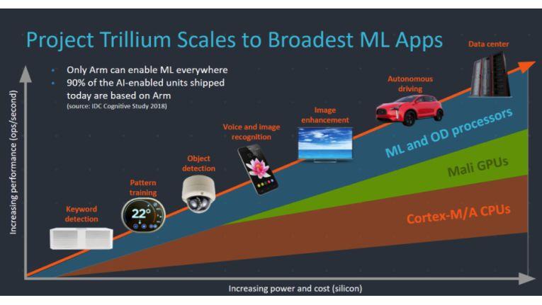 ARM'S Project Trillium soll eine neue Evolutionsstufe der AI-Prozessoren hervorbringen