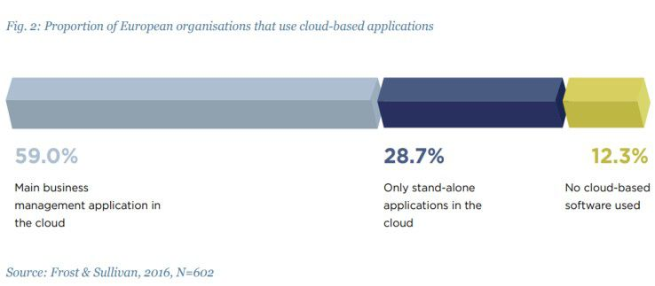 """""""The Role of Cloud in European Business Transformation: How cloud drives innovation, growth & competitive advantage in Europe"""""""