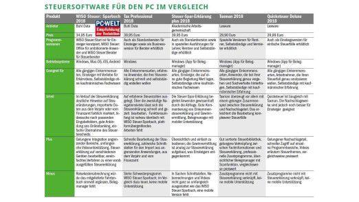 Steuersoftware für den PC im Vergleich