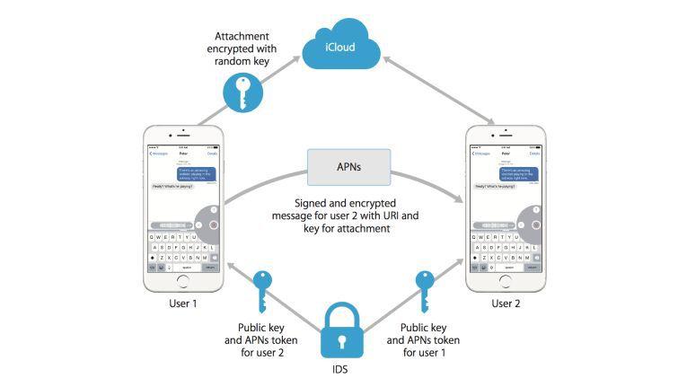Ein einfacher Text-Austausch zwischen zwei Kontakten geschieht auf eine recht komplizierte Art und Weise. Verschiedene Schlüssel kommen hier zum Einsatz um Legitimität und Echtheit der anderen Seite zu bestätigen.