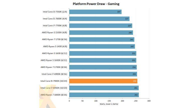 Stromverbrauch: Gaming