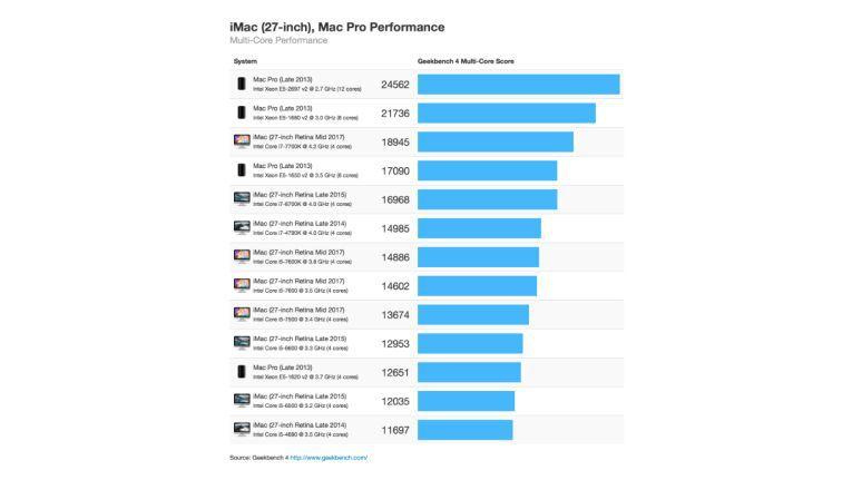 Auch in der Multi-CPU-Leistung ist der neue iMac sehr nah an den 8- und 12-Kern Mac Pro.