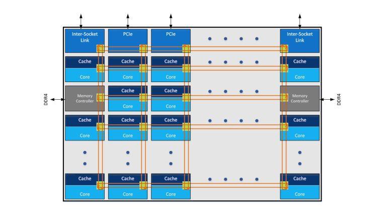 Anstatt auf einen Ring-Bus setzt Intel nun auf eine Gitter-Struktur (Mesh) bei der Anbindung der CPU-Kernkomponenten.