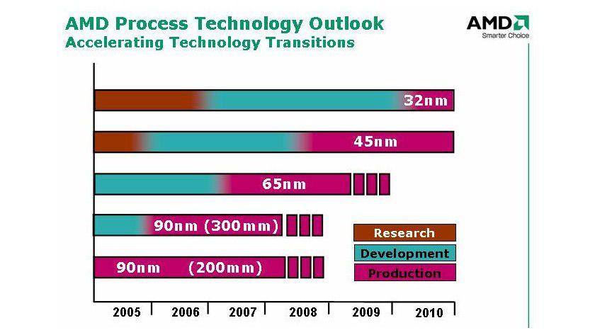 Fertigungszeitplan: Noch 2006 beginnt AMD mit der Auslieferung von 65-nm-CPUs. Die Fusion-Chips fertigt AMD voraussichtlich im 45-nm-Verfahren.