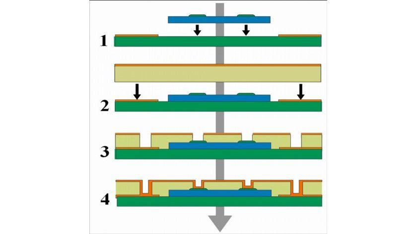 1. Diebonding 2. Vakuumlaminierung in Multilayer 3. Laserbohren von Vias zu Chip und Substrat 4. Kupfermetallisierung und Strukturierung der Leiterbahnen. Abb.: IZM