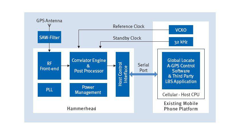 Komplett: Der Chip enthält sowohl den Baseband Processor als auch das GPS RF Front End. (Infineon)