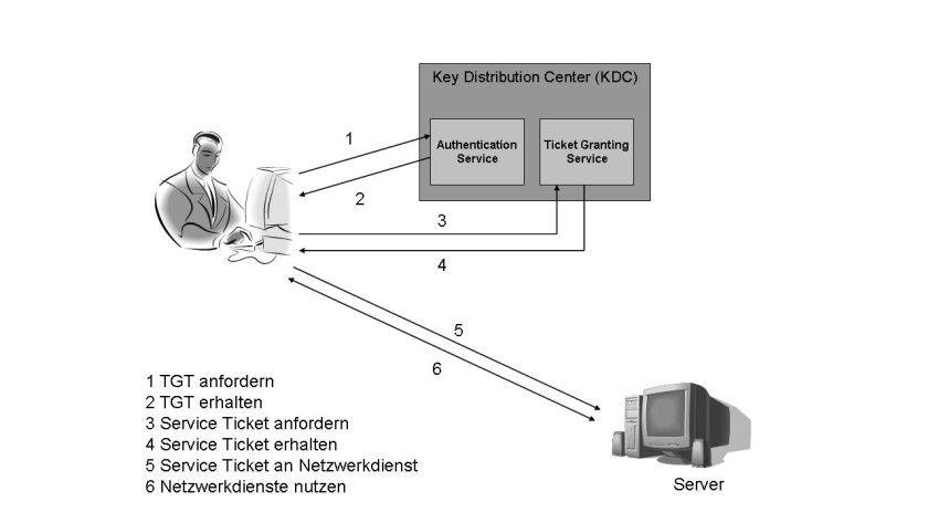Bild 1: Die Funktionsweise von Kerberos.