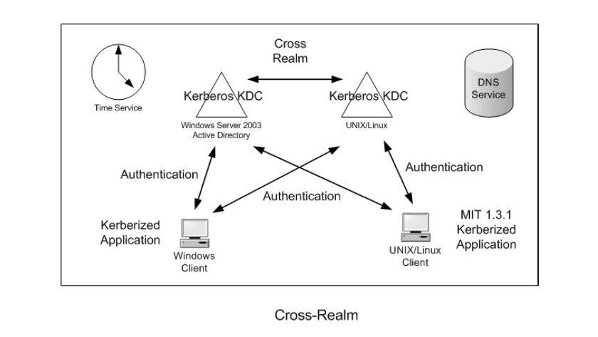 Bild 2: Das Integrationsszenario mit zwei parallelen KDCInfrastrukturen (Quelle: Microsoft).
