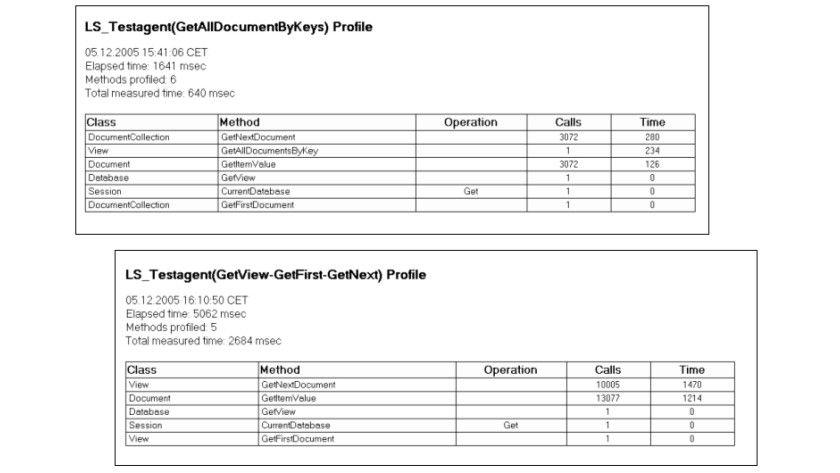 Bild 2: Die Informationen aus dem Profiler.