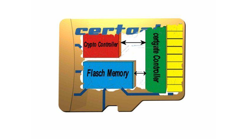 Die Certgate-Karte ist eine Smartcard mit Verschlüsselungs-Chip.
