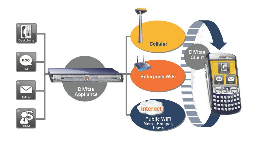 Integration: Mit der MCA will DiVitas Mobilfunk und VoWLAN nahtlos integrieren.