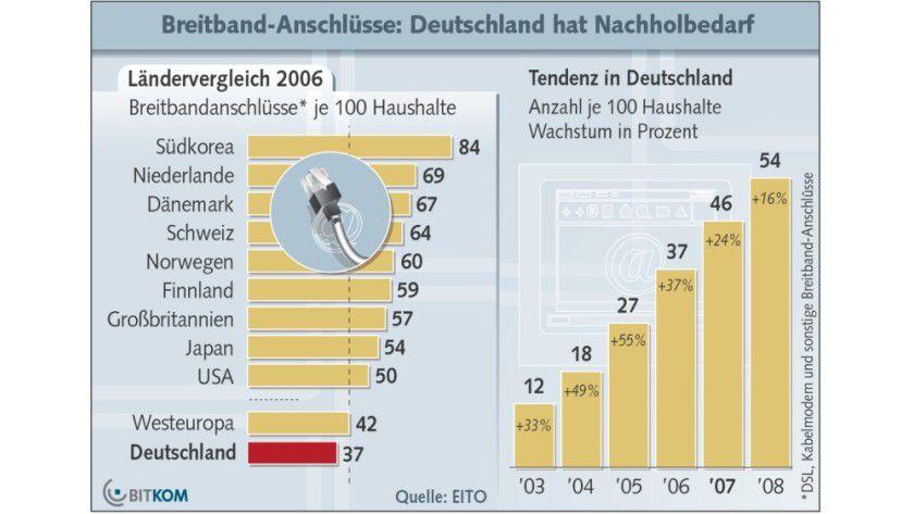 Die 50-Prozent-Marke soll in Deutschland nach BITKOM-Schätzungen im Jahr 2008 überschritten werden