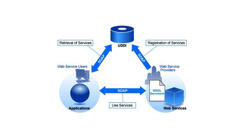 Rollenverteilung: Ein WSDL-Dokument ist eine Datei, die die Schnittstelleninformationen eines Web Service in der Sprache WSDL beschreibt. Das Dokument enthält die Information, die der Web-Service-User braucht, um den Web Service zu nutzen. (Quelle: Fujitsu Siemens)