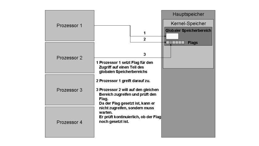 Bild 1: Der Ablauf bei Spinlocks.