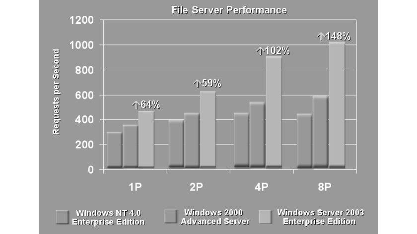 Bild 1: Die Fileserver-Performance im Vergleich verschiedener Windows-Versionen (Quelle: Microsoft).