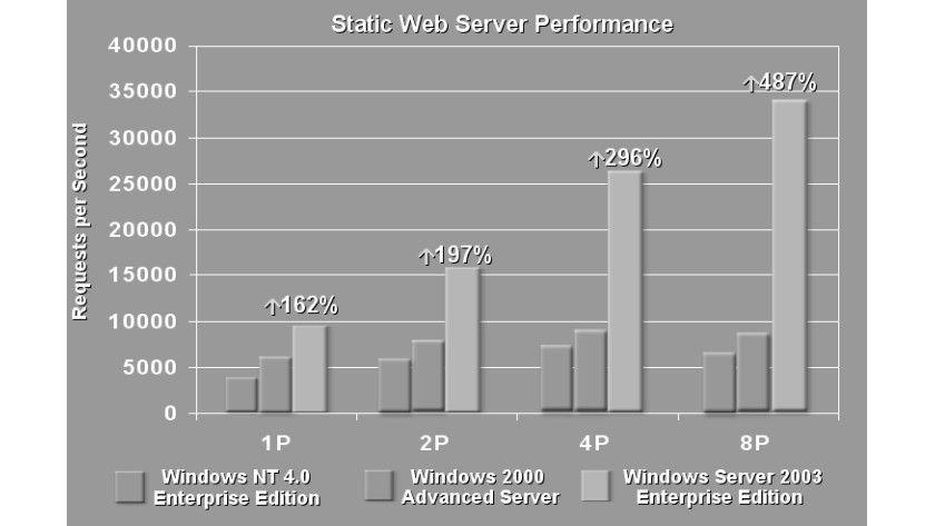 Bild 2: Die Performance der Webserver-Dienste im Vergleich (Quelle: Microsoft).