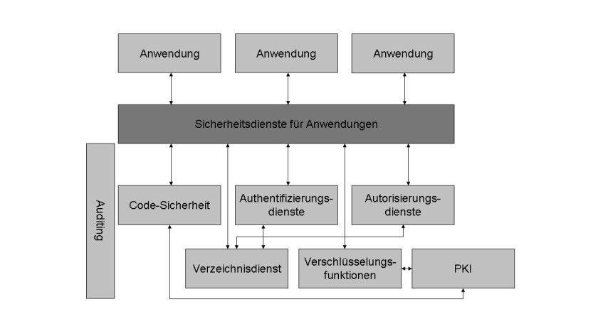 Bild 1: Ein Grundmodell für eine Anwendungssicherheitsinfrastruktur.