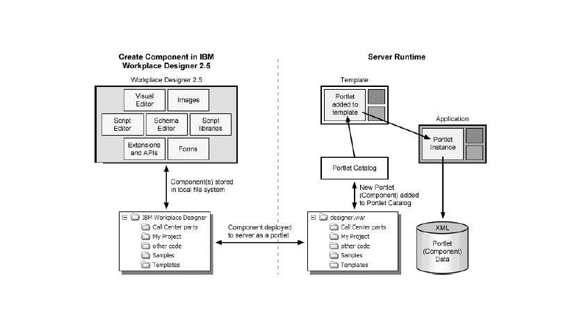 Bild 1: Das Konzept der Schablonenerstellung (Quelle: IBM).