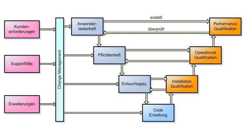 Das Lifecycle-Management der HYDRA-Software nach dem GAMP V-Modell. Abb.: MPDV Mikrolab