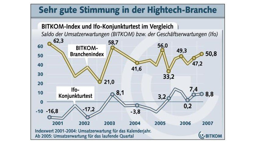 BITKOM-Index: Die Unternehmen gehen von einem Umsatzwachstum für 2007 aus. (Quelle: BITKOM)