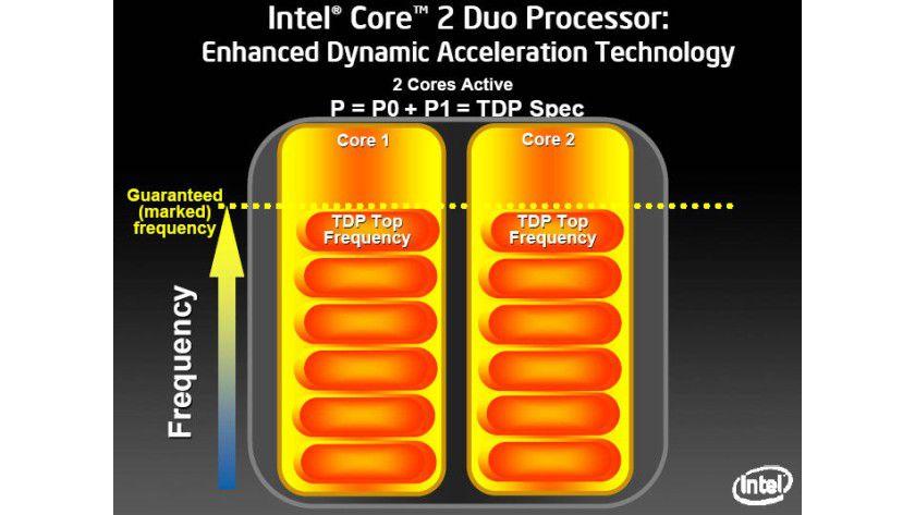 Beide Kerne aktiv: Die zwei Cores arbeiten mit ihrer garantierten Maximaltaktfrequenz. Der TDP-Wert wird entsprechend eingehalten. (Quelle: Intel)