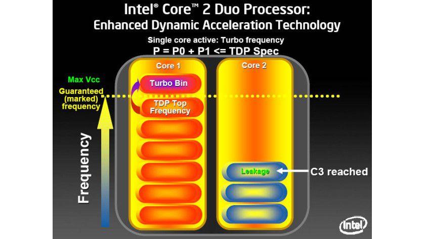 Ein Kern aktiv: Befindet sich ein Core im Energiesparmodus (im Bild C3-State), so kann der andere Kern mit einer erhöhten Taktfrequenz arbeiten. Der TDP-Wert des Prozessors wird dabei nie überschritten. (Quelle: Intel)