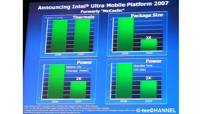 Geschrumpft: Die Komponenten der neuen McCaslin-Plattform benötigen dreimal weniger Platz – gegenüber Intels 2006er UMPC-Plattform.