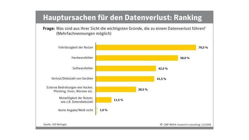 Leichtsinn: Fahrlässigkeit ist die Hauptursache für Datenverlust. (Quelle: Symantec)