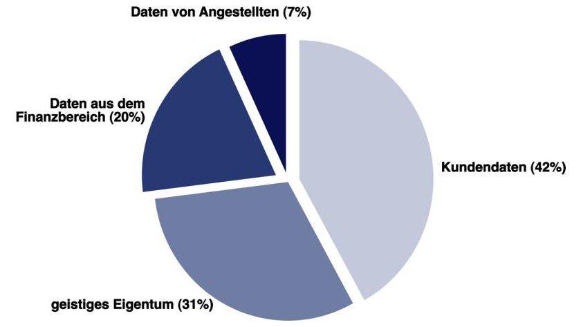 """Verlustangst: Welche Datenverluste sind am schlimmsten für Sie? (Quelle: Websense: """"e-Crime Congress"""", 2007)"""