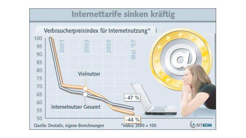 Zugangspreise: Seit dem Jahr 2000 haben sich die Preise für die Internetnutzung nahezu halbiert. (Quelle: BITKOM)