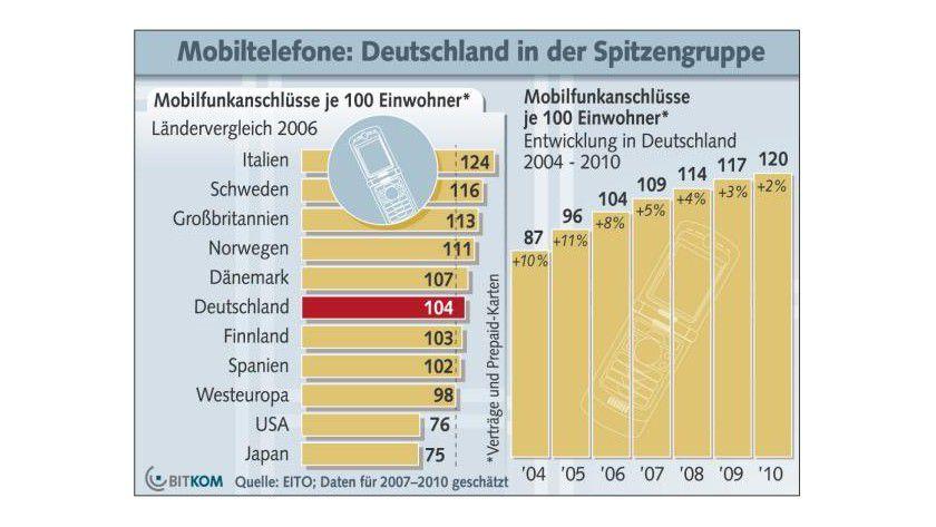 Kommunikativ: Deutschland befindet sich in der Spitzengruppe in Sachen Mobilfunkanschlüssen. (Quelle: BITKOM)