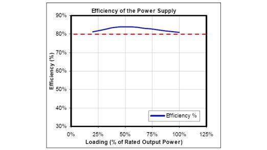 Detailansicht: 80-Plus-Netzteile für Desktop-PCs müssen bei 20, 50 und 100 Prozent Auslastung einen Wirkungsgrad von mehr als 80 Prozent vorweisen. (Quelle: 80plus.org)