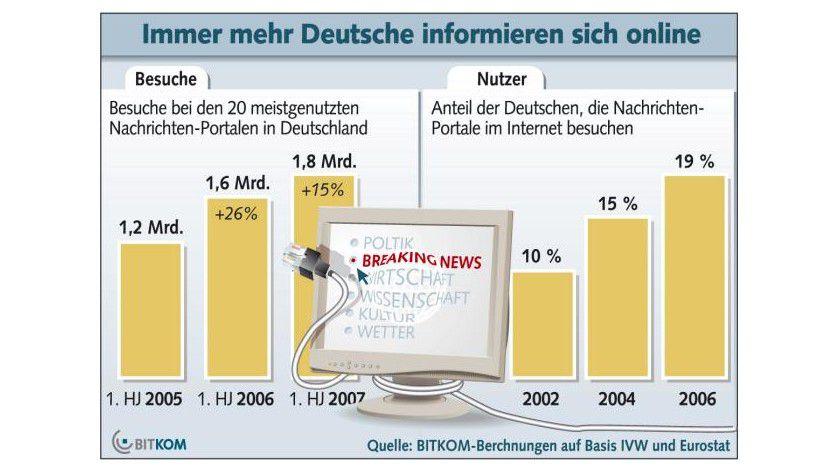 Beliebt: Immer mehr Deutsche informieren sich online. (Quelle: BITKOM)
