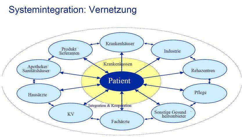 Großes Ziel: Künftig sollen alle beteiligten Akteure des Gesundheitswesens verbunden werden. (Quelle: GSK Deutschland)
