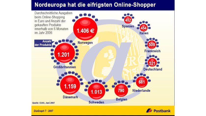 E-Commerce: Die besten Geschäfte machen Händler in Norwegen und Großbritannien. (Quelle: Postbank)
