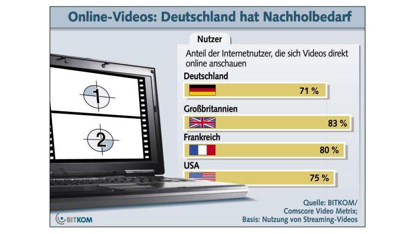 Konsumverhalten: Die Anteile der Internetnutzer, die sich Videos direkt online ansehen. (Quelle: BITKOM)
