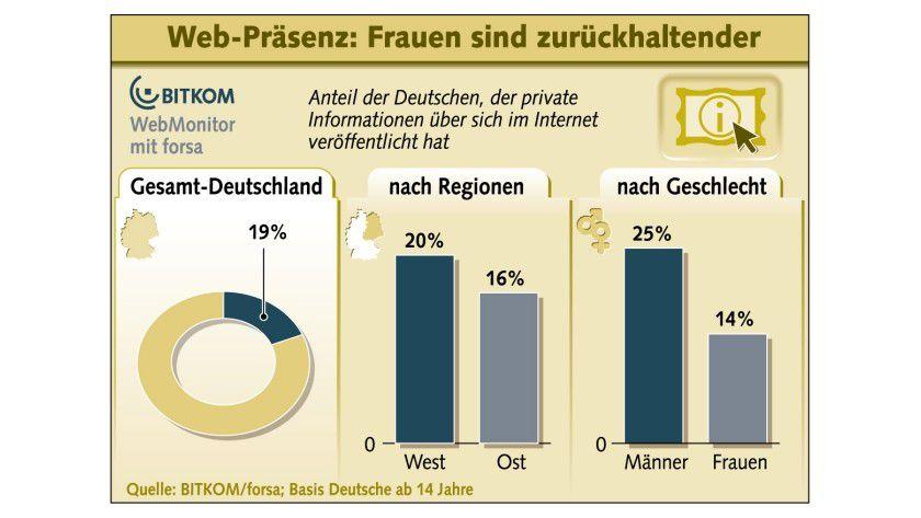 Mitteilsam: Anteil der Deutschen, der private Informationen über sich im Internet veröffentlicht hat. (Quelle: BITKOM)